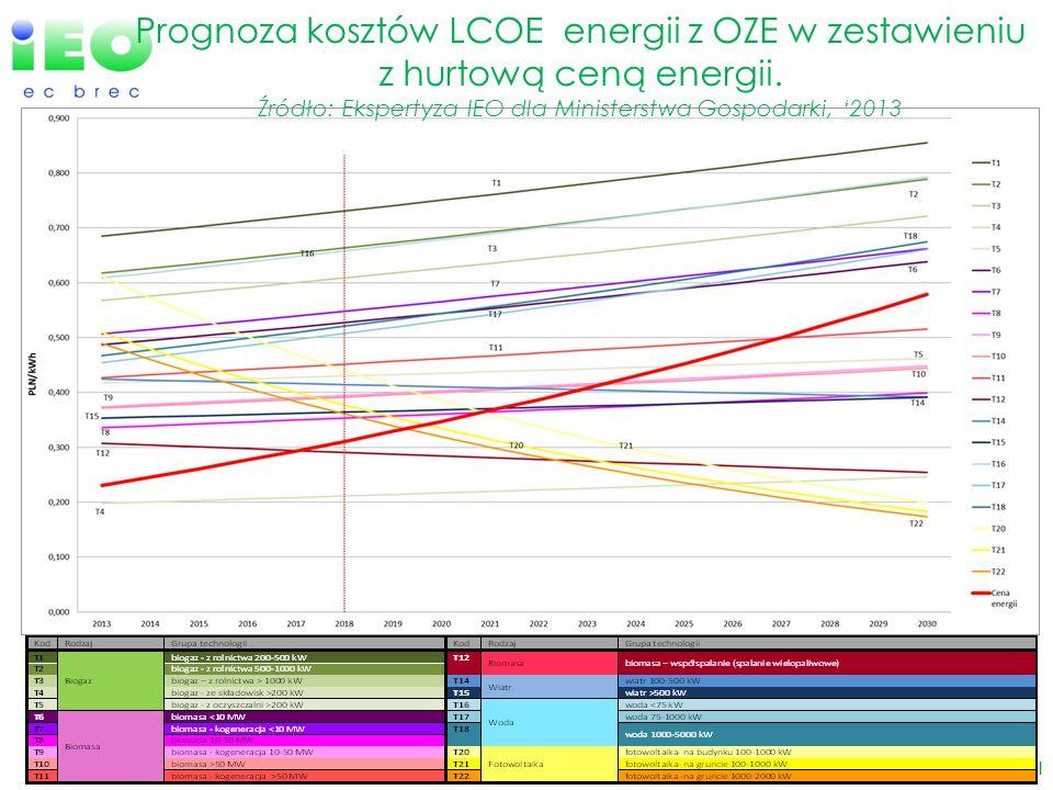 www.ieo.pl Prognoza kosztów LCOE energii z OZE w zestawieniu z hurtową ceną energii. Źródło: Ekspertyza IEO dla Ministerstwa Gospodarki, 2013