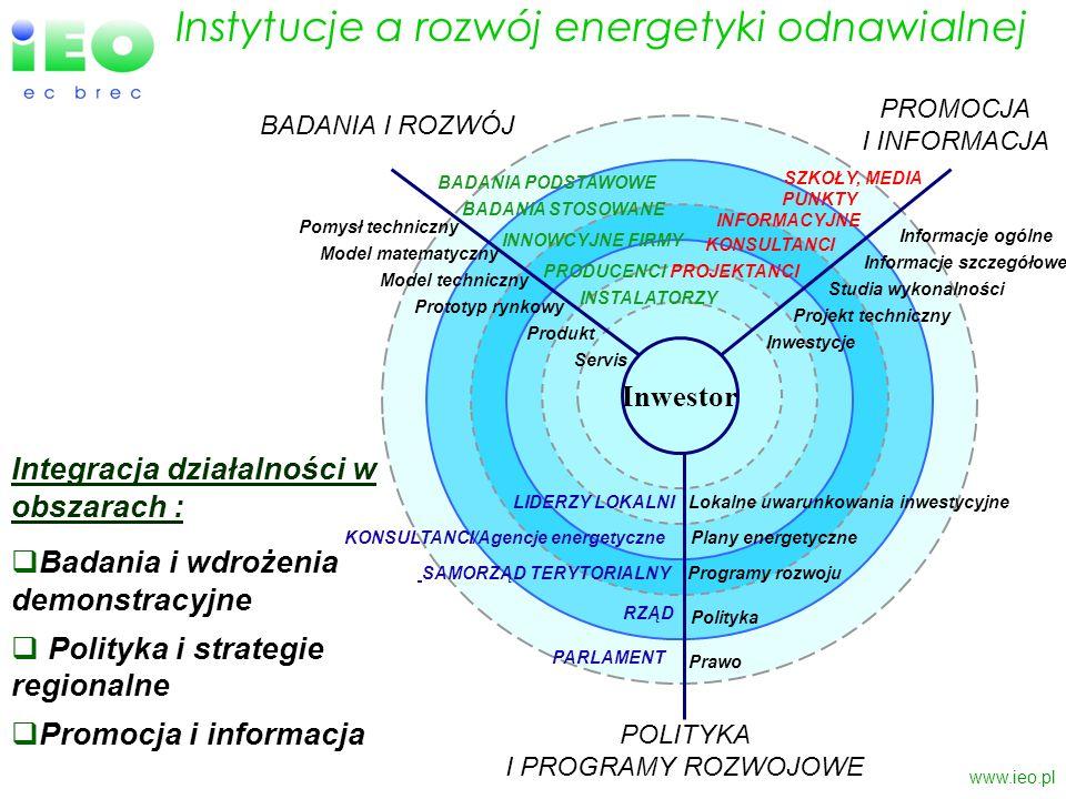 www.ieo.pl Integracja działalności w obszarach : Badania i wdrożenia demonstracyjne Polityka i strategie regionalne Promocja i informacja Instytucje a