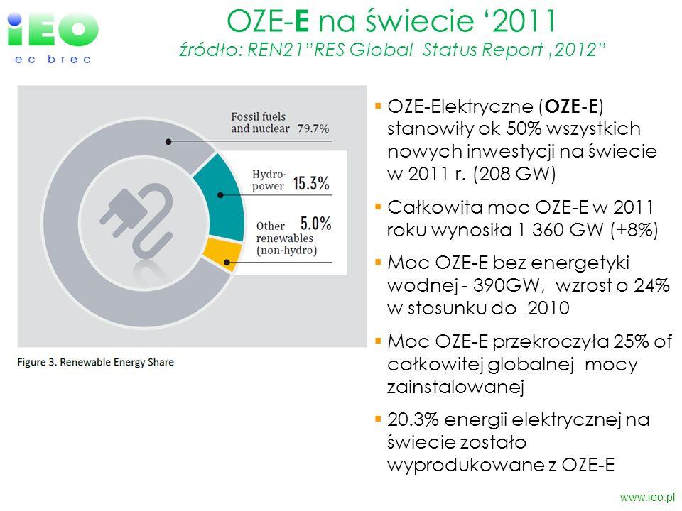 OZE- E na świecie 2011 źródło: REN21RES Global Status Report 2012 www.ieo.pl OZE-Elektryczne ( OZE-E ) stanowiły ok 50% wszystkich nowych inwestycji n