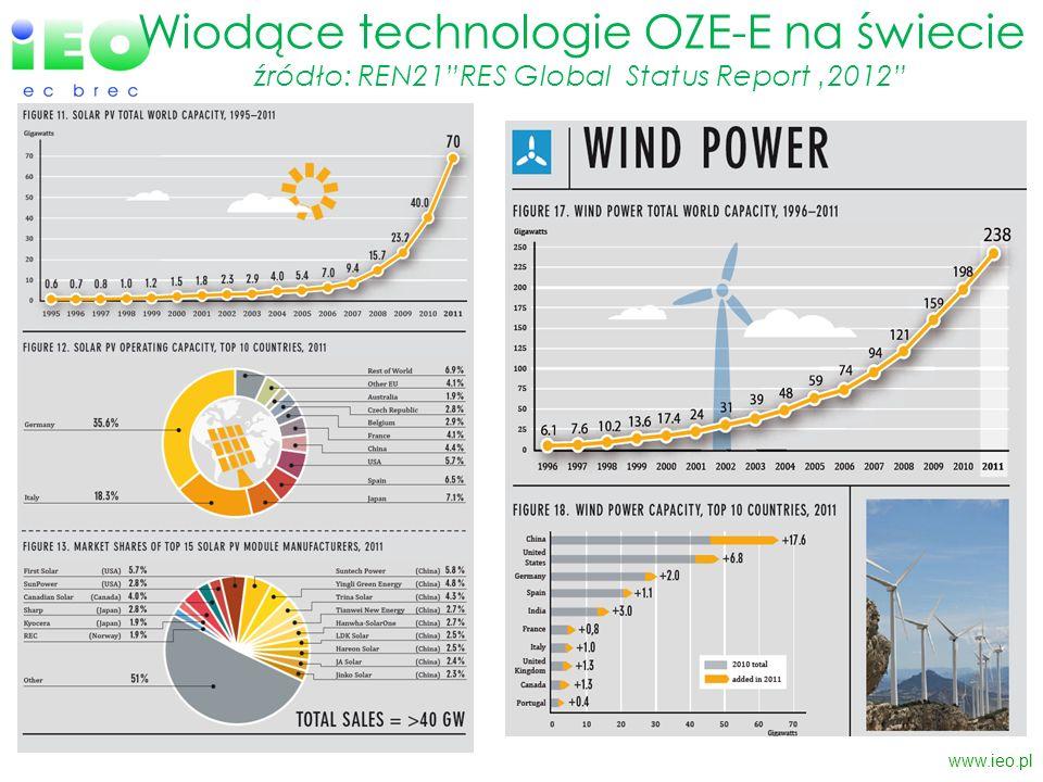 Wiodące technologie OZE-E na świecie źródło: REN21RES Global Status Report 2012 www.ieo.pl