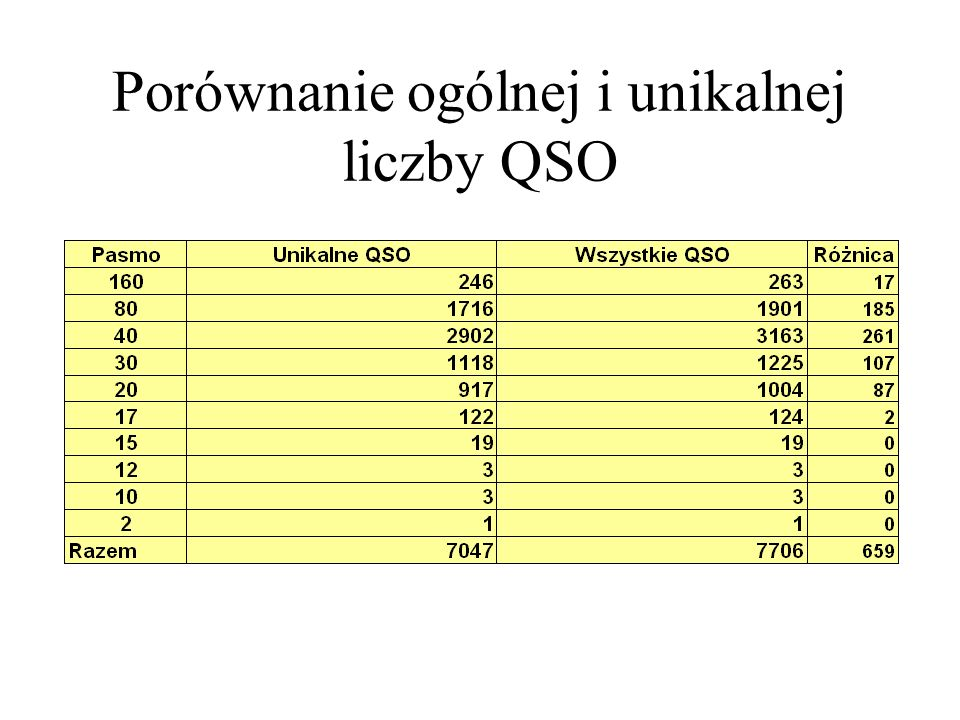 Porównanie ogólnej i unikalnej liczby QSO
