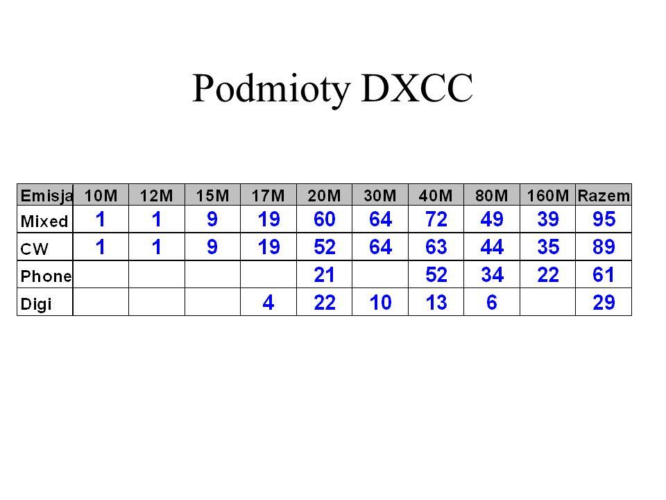 Podmioty DXCC