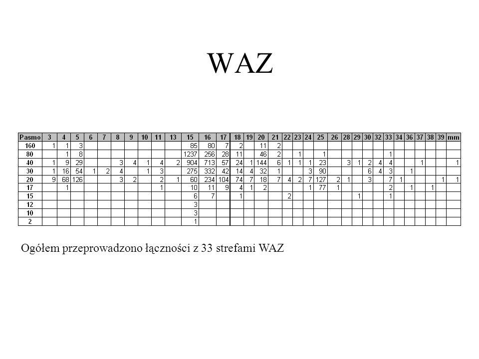 WAZ Ogółem przeprowadzono łączności z 33 strefami WAZ