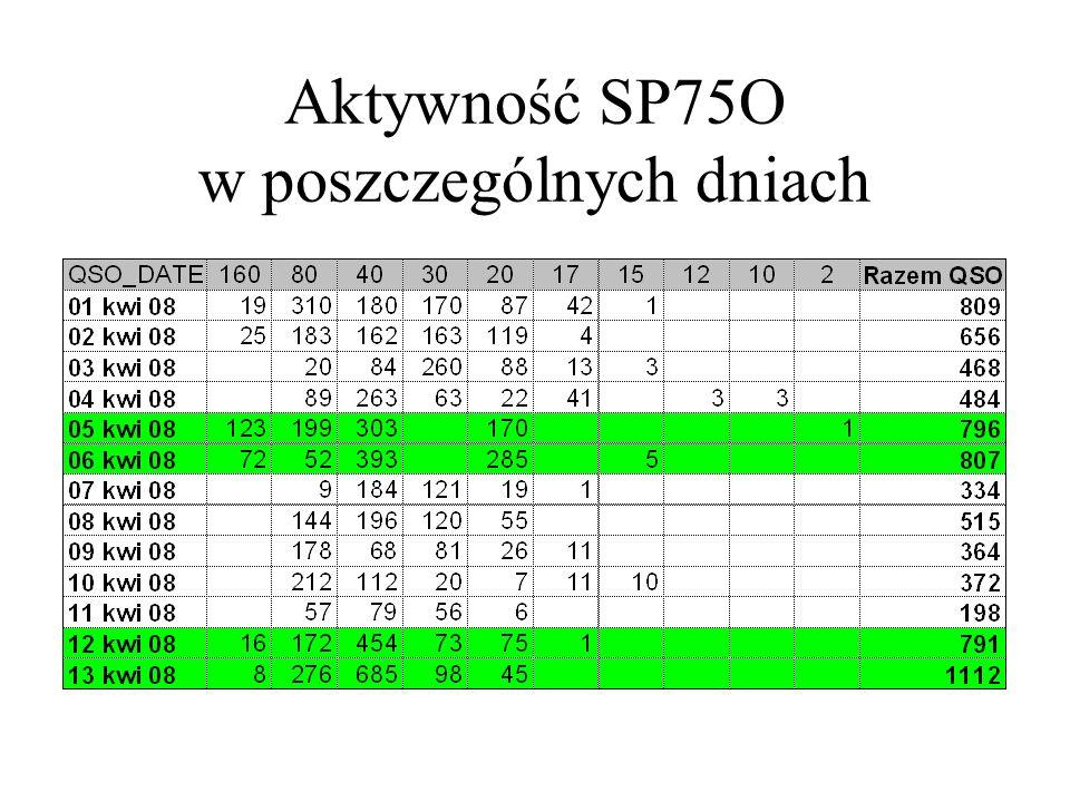 Aktywność SP75O w poszczególnych dniach