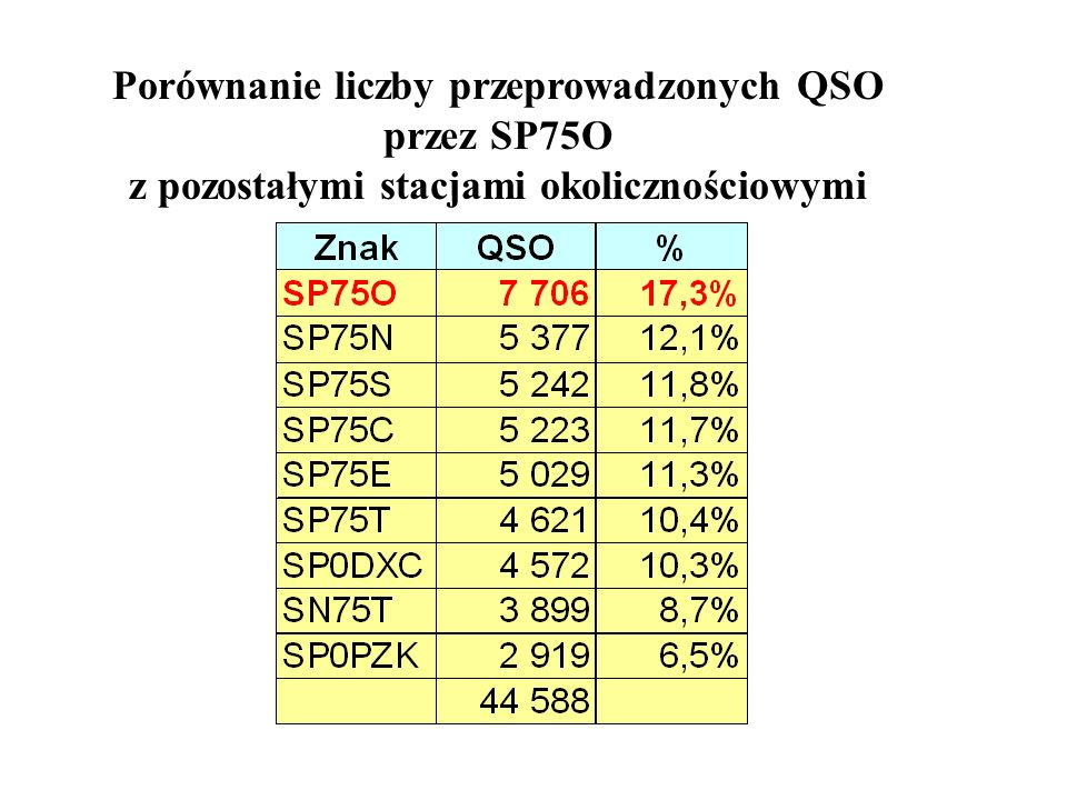 Porównanie liczby przeprowadzonych QSO przez SP75O z pozostałymi stacjami okolicznościowymi