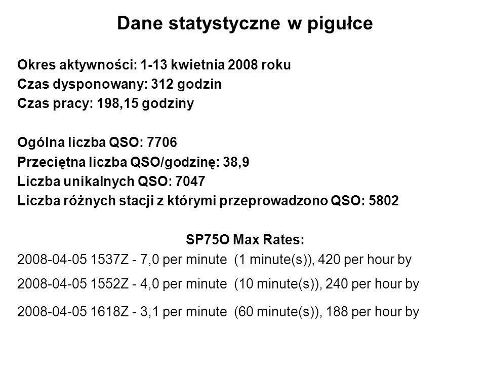 Dane statystyczne w pigułce Okres aktywności: 1-13 kwietnia 2008 roku Czas dysponowany: 312 godzin Czas pracy: 198,15 godziny Ogólna liczba QSO: 7706 Przeciętna liczba QSO/godzinę: 38,9 Liczba unikalnych QSO: 7047 Liczba różnych stacji z którymi przeprowadzono QSO: 5802 SP75O Max Rates: 2008-04-05 1537Z - 7,0 per minute (1 minute(s)), 420 per hour by 2008-04-05 1552Z - 4,0 per minute (10 minute(s)), 240 per hour by 2008-04-05 1618Z - 3,1 per minute (60 minute(s)), 188 per hour by