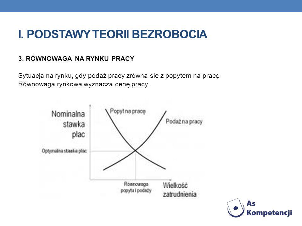 I. PODSTAWY TEORII BEZROBOCIA 3. RÓWNOWAGA NA RYNKU PRACY Sytuacja na rynku, gdy podaż pracy zrówna się z popytem na pracę Równowaga rynkowa wyznacza