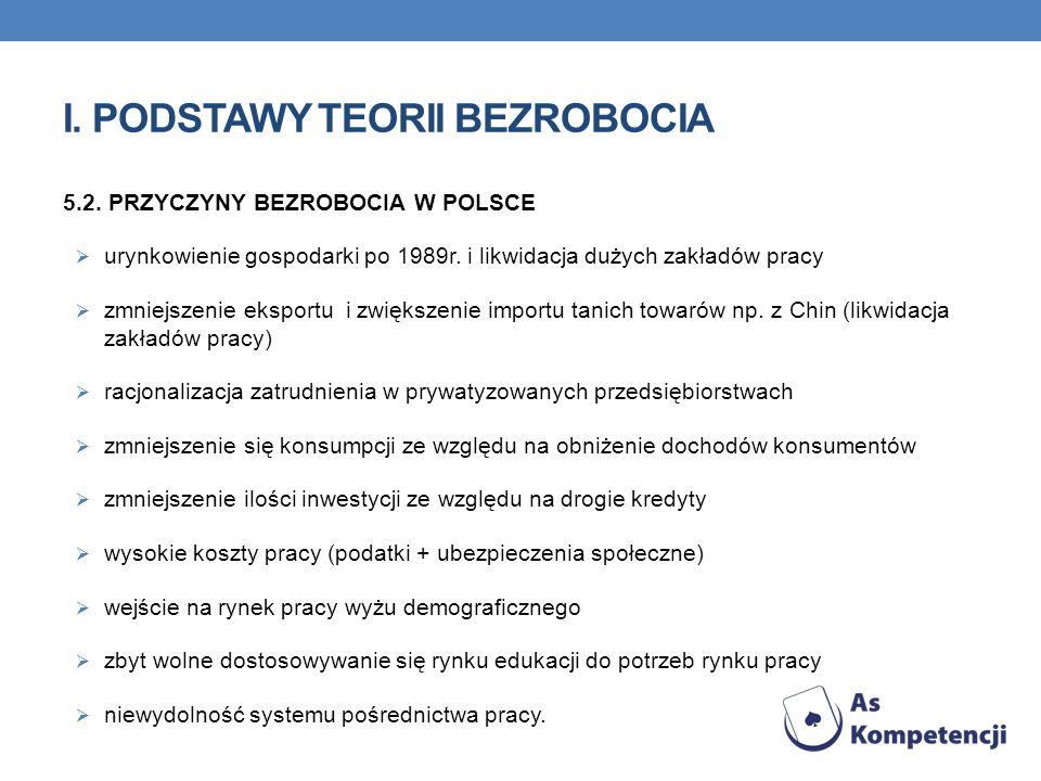 I. PODSTAWY TEORII BEZROBOCIA 5.2. PRZYCZYNY BEZROBOCIA W POLSCE urynkowienie gospodarki po 1989r. i likwidacja dużych zakładów pracy zmniejszenie eks