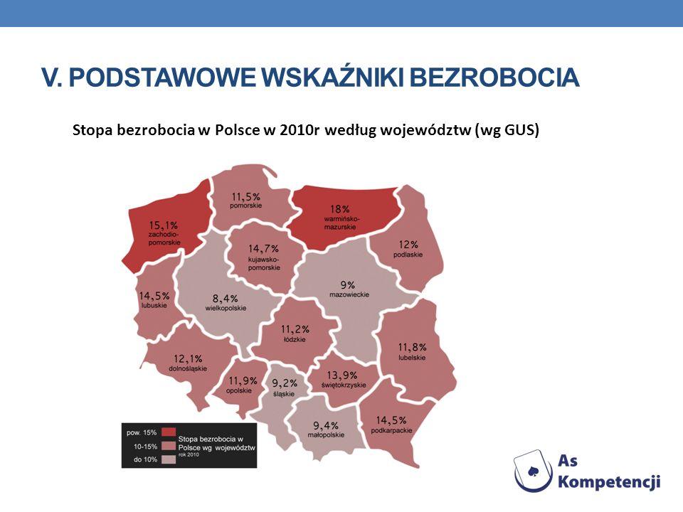 V. PODSTAWOWE WSKAŹNIKI BEZROBOCIA Stopa bezrobocia w Polsce w 2010r według województw (wg GUS)