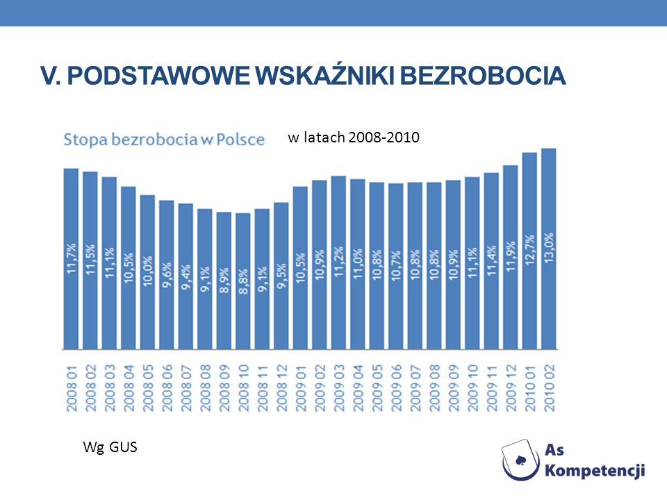 V. PODSTAWOWE WSKAŹNIKI BEZROBOCIA w latach 2008-2010 Wg GUS