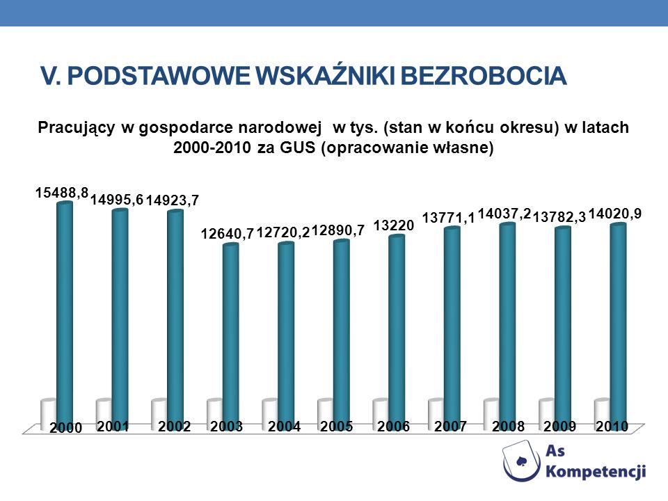 V. PODSTAWOWE WSKAŹNIKI BEZROBOCIA Pracujący w gospodarce narodowej w tys. (stan w końcu okresu) w latach 2000-2010 za GUS (opracowanie własne)
