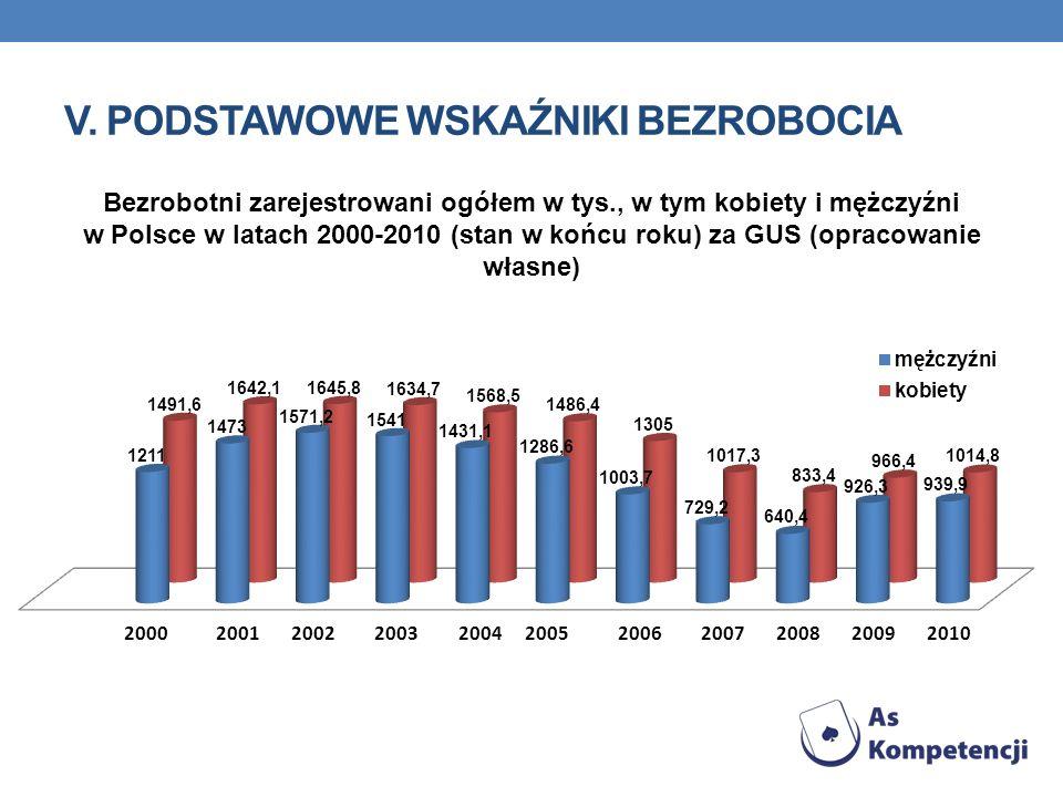 V. PODSTAWOWE WSKAŹNIKI BEZROBOCIA 2000200220032004200520062007200820092010 Bezrobotni zarejestrowani ogółem w tys., w tym kobiety i mężczyźni w Polsc
