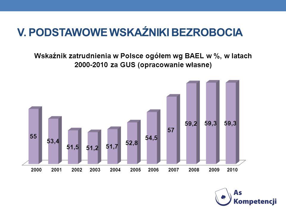 V. PODSTAWOWE WSKAŹNIKI BEZROBOCIA Wskaźnik zatrudnienia w Polsce ogółem wg BAEL w %, w latach 2000-2010 za GUS (opracowanie własne) 20002001200220032