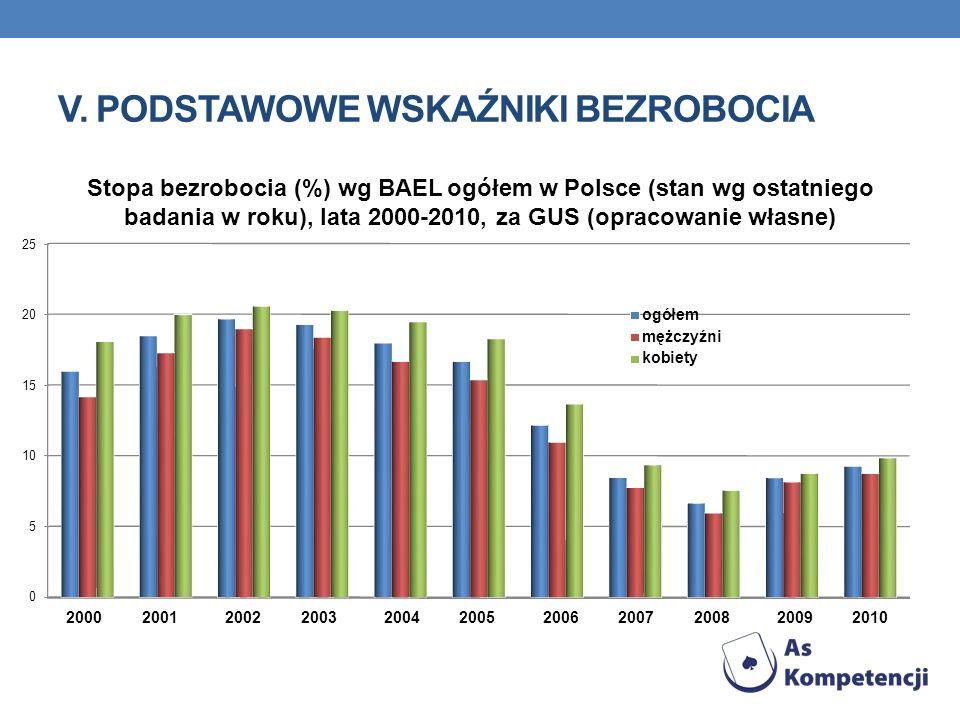 V. PODSTAWOWE WSKAŹNIKI BEZROBOCIA Stopa bezrobocia (%) wg BAEL ogółem w Polsce (stan wg ostatniego badania w roku), lata 2000-2010, za GUS (opracowan