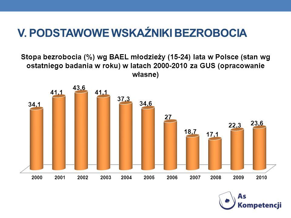 V. PODSTAWOWE WSKAŹNIKI BEZROBOCIA Stopa bezrobocia (%) wg BAEL młodzieży (15-24) lata w Polsce (stan wg ostatniego badania w roku) w latach 2000-2010