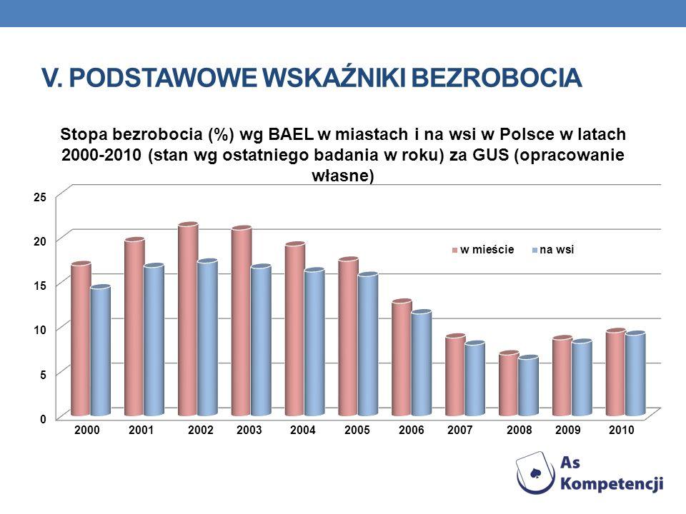 V. PODSTAWOWE WSKAŹNIKI BEZROBOCIA Stopa bezrobocia (%) wg BAEL w miastach i na wsi w Polsce w latach 2000-2010 (stan wg ostatniego badania w roku) za