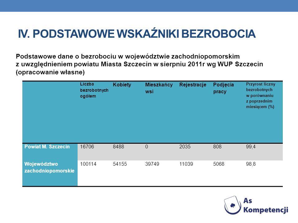 IV. PODSTAWOWE WSKAŹNIKI BEZROBOCIA Podstawowe dane o bezrobociu w województwie zachodniopomorskim z uwzględnieniem powiatu Miasta Szczecin w sierpniu