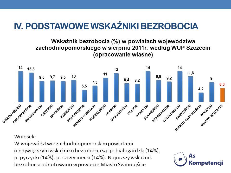 Wniosek: W województwie zachodniopomorskim powiatami o największym wskaźniku bezrobocia są: p. białogardzki (14%), p. pyrzycki (14%), p. szczecinecki