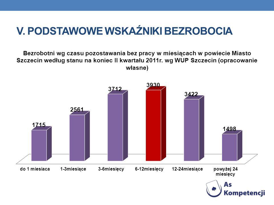 V. PODSTAWOWE WSKAŹNIKI BEZROBOCIA Bezrobotni wg czasu pozostawania bez pracy w miesiącach w powiecie Miasto Szczecin według stanu na koniec II kwarta