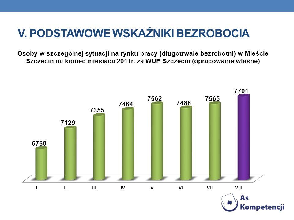 V. PODSTAWOWE WSKAŹNIKI BEZROBOCIA Osoby w szczególnej sytuacji na rynku pracy (długotrwale bezrobotni) w Mieście Szczecin na koniec miesiąca 2011r. z