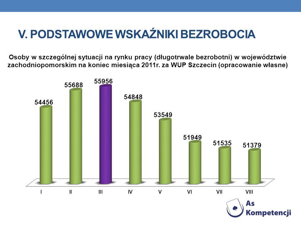V. PODSTAWOWE WSKAŹNIKI BEZROBOCIA Osoby w szczególnej sytuacji na rynku pracy (długotrwale bezrobotni) w województwie zachodniopomorskim na koniec mi