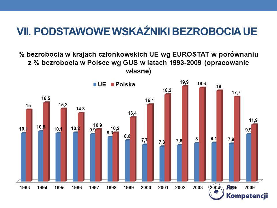 VII. PODSTAWOWE WSKAŹNIKI BEZROBOCIA UE % bezrobocia w krajach członkowskich UE wg EUROSTAT w porównaniu z % bezrobocia w Polsce wg GUS w latach 1993-