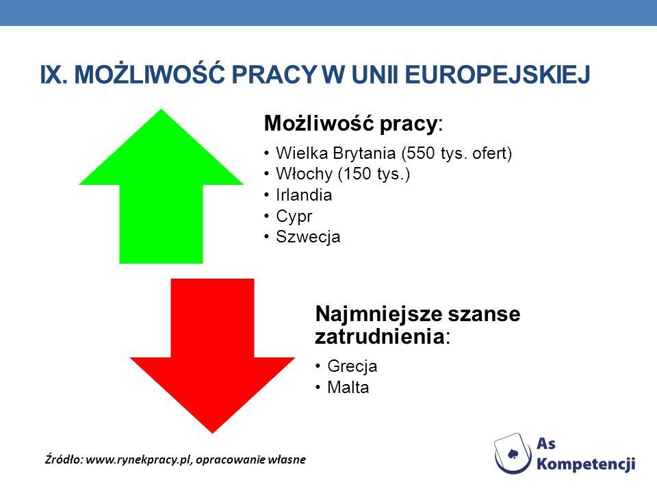 IX. MOŻLIWOŚĆ PRACY W UNII EUROPEJSKIEJ Możliwość pracy: Wielka Brytania (550 tys. ofert) Włochy (150 tys.) Irlandia Cypr Szwecja Najmniejsze szanse z
