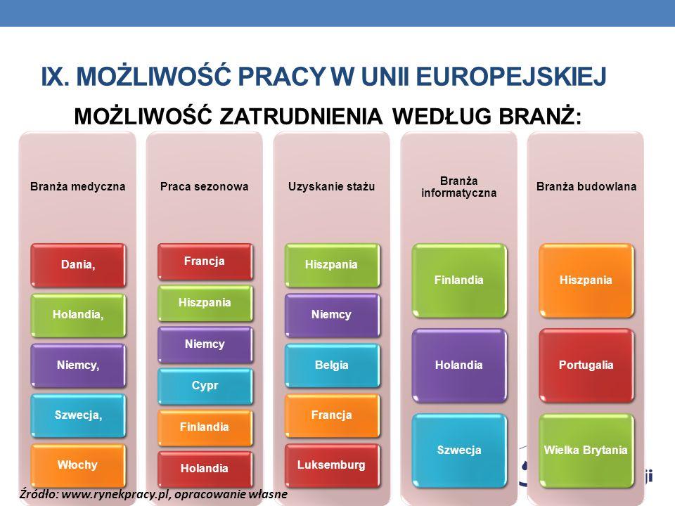 IX. MOŻLIWOŚĆ PRACY W UNII EUROPEJSKIEJ MOŻLIWOŚĆ ZATRUDNIENIA WEDŁUG BRANŻ: Branża medyczna Dania,Holandia,Niemcy,Szwecja,Włochy Praca sezonowa Franc