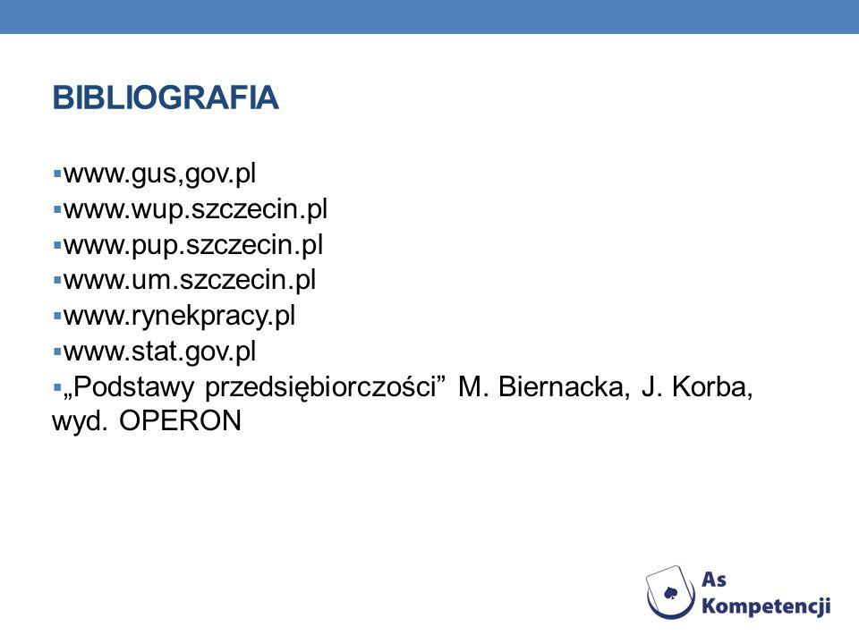 BIBLIOGRAFIA www.gus,gov.pl www.wup.szczecin.pl www.pup.szczecin.pl www.um.szczecin.pl www.rynekpracy.pl www.stat.gov.pl Podstawy przedsiębiorczości M
