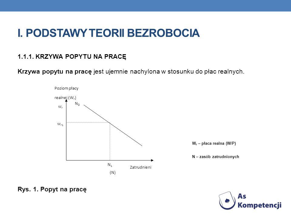 I.PODSTAWY TEORII BEZROBOCIA 1.2.