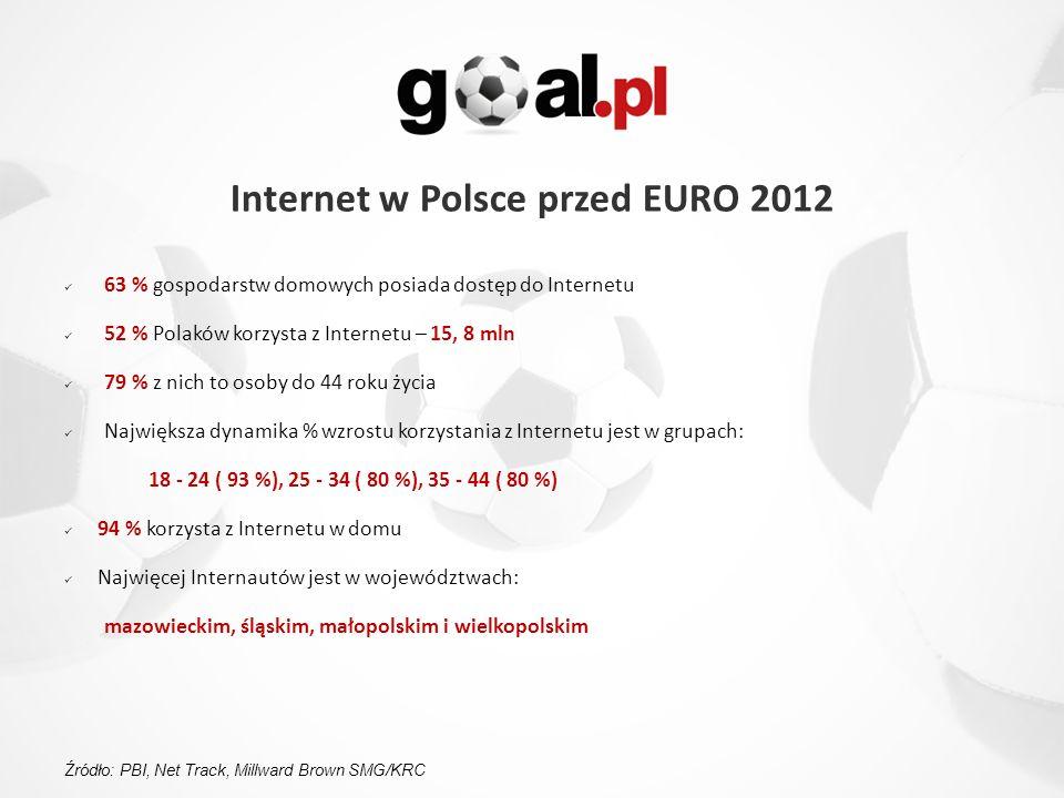 63 % gospodarstw domowych posiada dostęp do Internetu 52 % Polaków korzysta z Internetu – 15, 8 mln 79 % z nich to osoby do 44 roku życia Największa dynamika % wzrostu korzystania z Internetu jest w grupach: 18 - 24 ( 93 %), 25 - 34 ( 80 %), 35 - 44 ( 80 %) 94 % korzysta z Internetu w domu Najwięcej Internautów jest w województwach: mazowieckim, śląskim, małopolskim i wielkopolskim Internet w Polsce przed EURO 2012 Źródło: PBI, Net Track, Millward Brown SMG/KRC