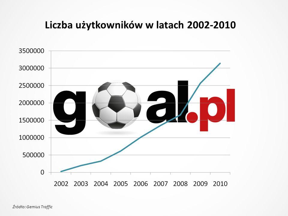 Liczba użytkowników w latach 2002-2010 Źródło: Gemius Traffic