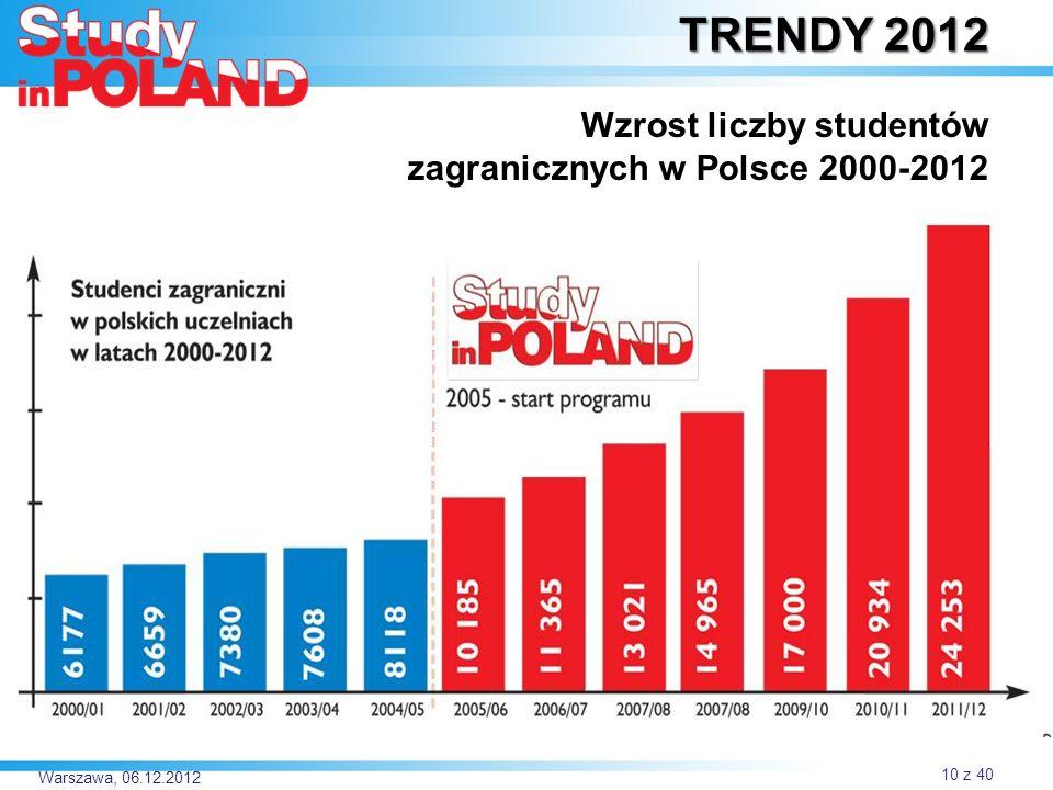 Warszawa, 06.12.2012 TRENDY 2012: Wzrost liczby studentów zagranicznych w Polsce 2000-2012 TRENDY 2012 Wzrost liczby studentów zagranicznych w Polsce 2000-2012 10 z 40