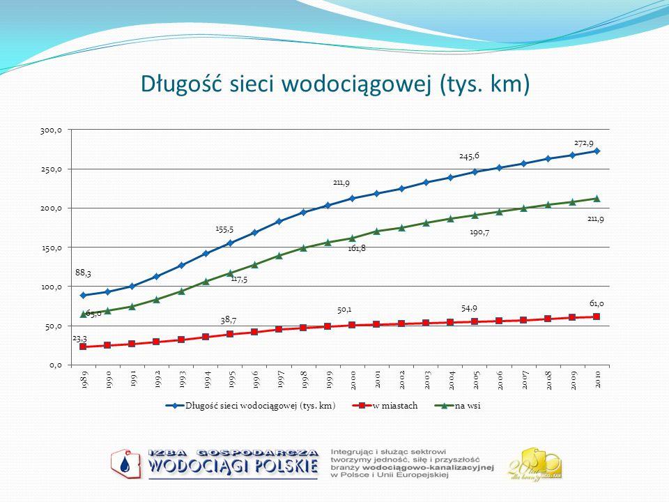 WSKAŹNIKI DOTYCZĄCE INWESTYCJI I REMONTÓW Poziom zwodociągowania (B1) Stopień wymiany sieci wodociągowej (B2) Przyrost nowej sieci wodociągowej (B3) Poziom skanalizowania (B4) Stopień wymiany sieci kanalizacyjnej (B5) Przyrost nowej sieci kanalizacyjnej (B6) Względny przyrost majątku (B7)