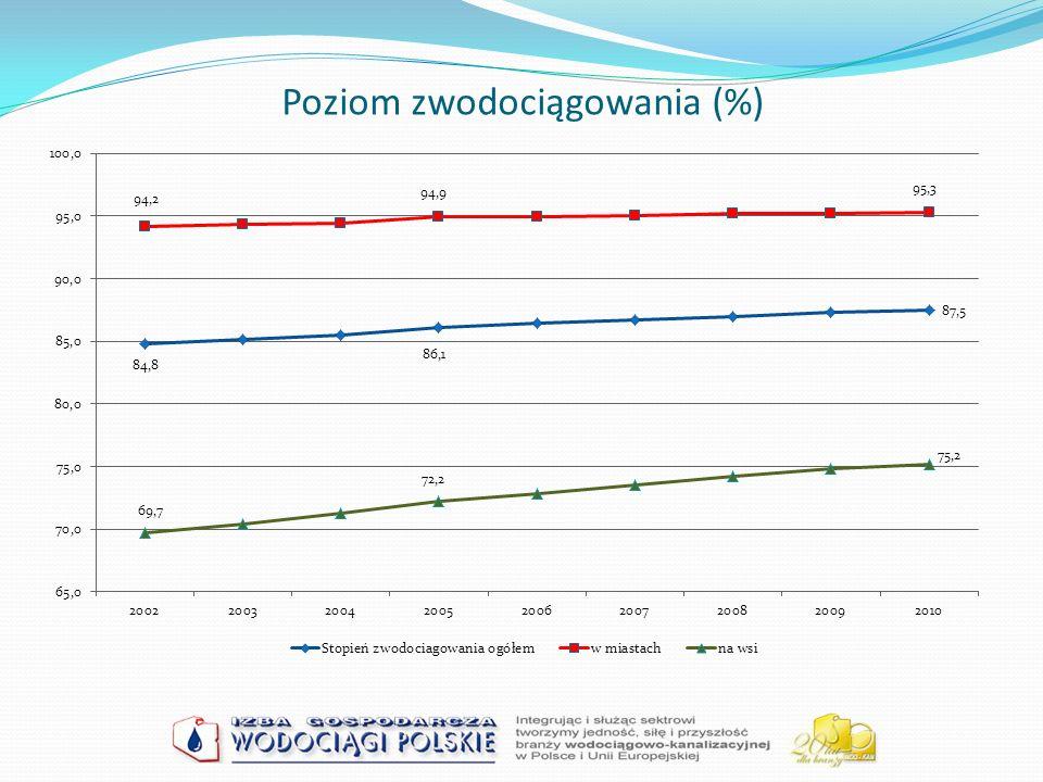 P ERSPEKTYWY ROZWOJU I WDRAŻANIA S YSTEMU B ENCHMARKINGU Spodziewane efekty projektu Wyniki analiz w perspektywie kilku lat obiektywnie ukażą obraz branży wod – kan w Polsce, a także poszczególnych firm w gronie im podobnych Interesujące wyniki i dobrowolny, bezpłatny i anonimowy udział powinny zachęcić inne firmy do wypełnienia ankiety i udziału w projekcie Automatyczna kontrola poprawności danych w ankiecie i dialog na temat danych w ramach projektu powinny przyczynić się do poprawy bazy danych specjalistycznych dotyczących branży wod - kan.