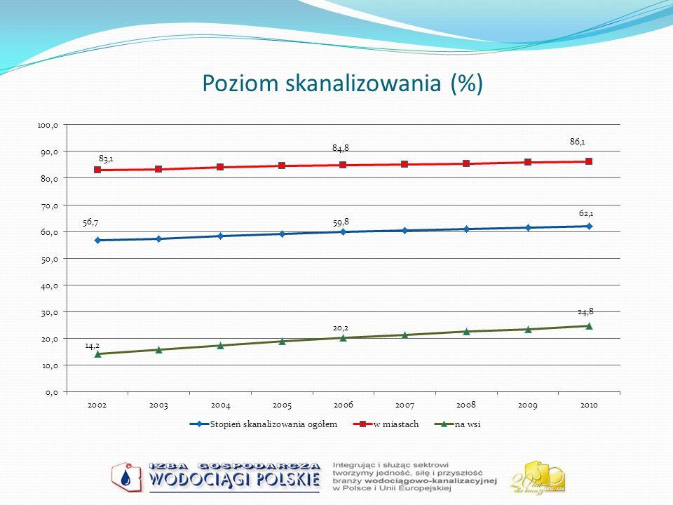 WSKAŹNIKI FINANSOWE Rentowność sprzedaży brutto (ROS brutto) (E1) Rentowność sprzedaży netto (ROS) (E2) Rentowność działalności wodociągowo- kanalizacyjnej (E3) Rentowność działalności wodociągowej (E4) Rentowność działalności kanalizacyjnej (E5) Cena wskaźnikowa netto za 1 m3 wody (E6) Cena wskaźnikowa netto za 1 m3 ścieków (E7) Rentowność aktywów ogółem (ROA) (E8) Płynność bieżąca (E9) Wskaźnik finansowania majątku kapitałem własnym (E10) Obsługa długu nadwyżką finansową (E11)