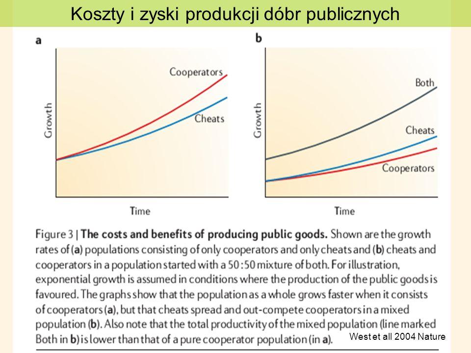 Koszty i zyski produkcji dóbr publicznych West et all 2004 Nature