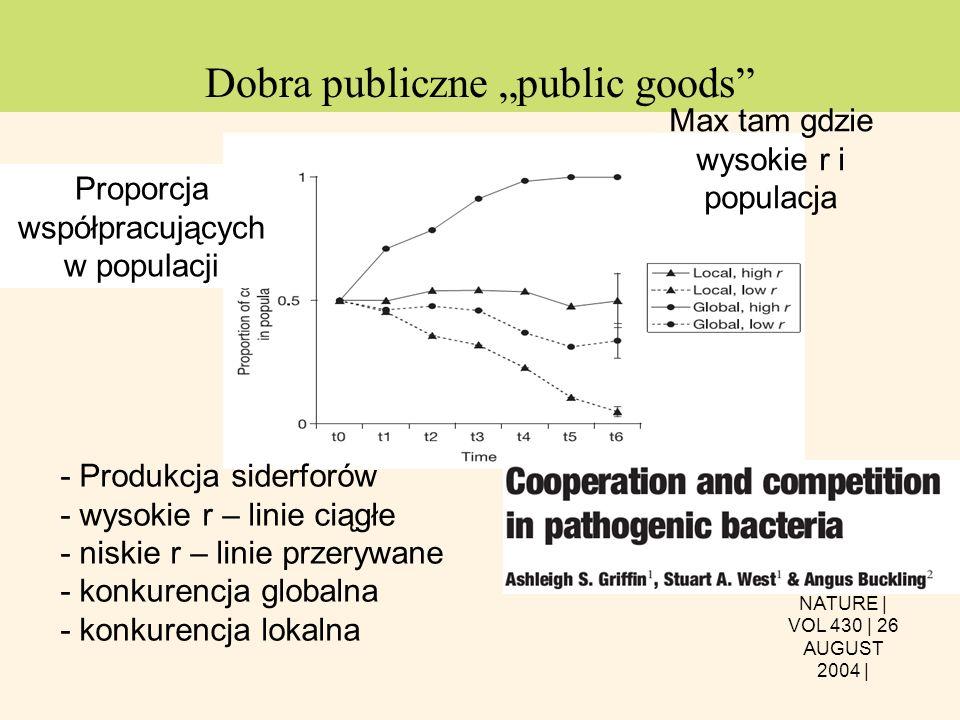 Dobra publiczne public goods - Produkcja siderforów - wysokie r – linie ciągłe - niskie r – linie przerywane - konkurencja globalna - konkurencja loka