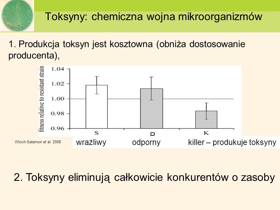 Toksyny: chemiczna wojna mikroorganizmów 1. Produkcja toksyn jest kosztowna (obniża dostosowanie producenta), Wloch-Salamon et al. 2008 R wrażliwyodpo