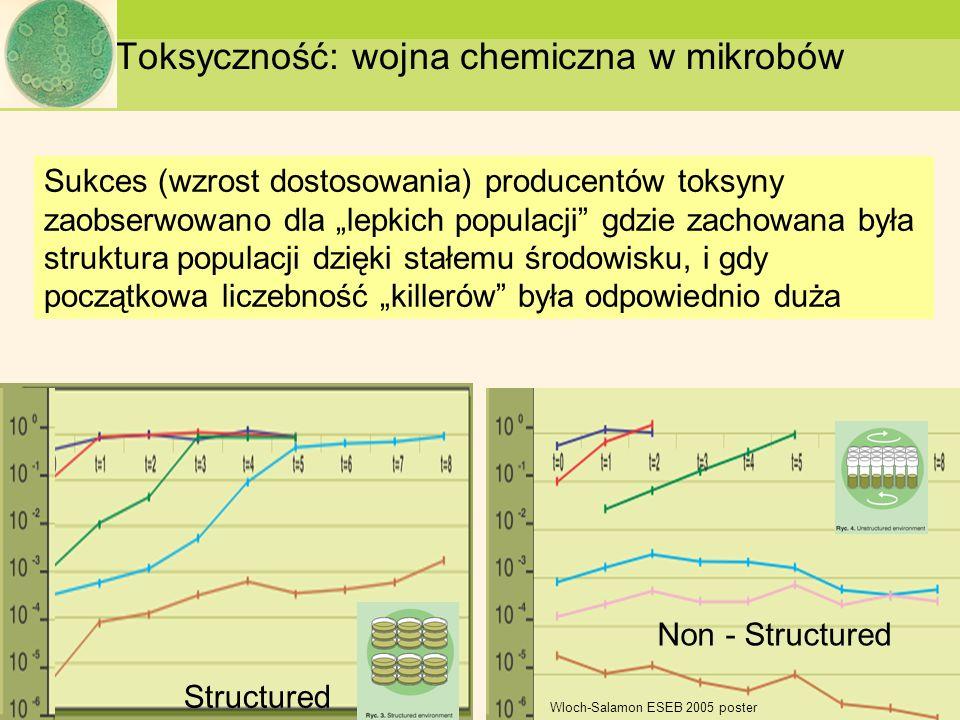 Toksyczność: wojna chemiczna w mikrobów Structured Non - Structured Sukces (wzrost dostosowania) producentów toksyny zaobserwowano dla lepkich populac