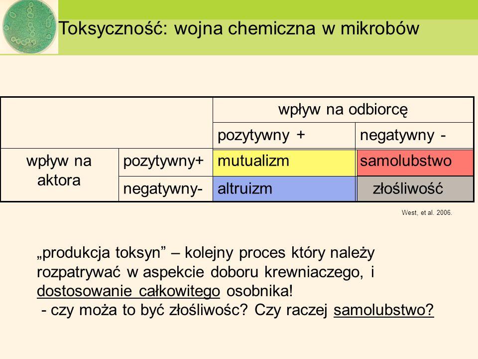 Toksyczność: wojna chemiczna w mikrobów złośliwośćaltruizmnegatywny- samolubstwomutualizmpozytywny+wpływ na aktora negatywny -pozytywny + wpływ na odb