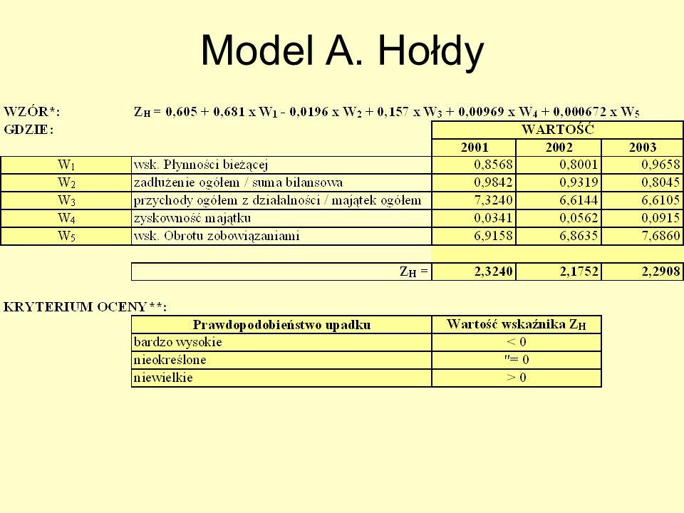 Model A. Hołdy