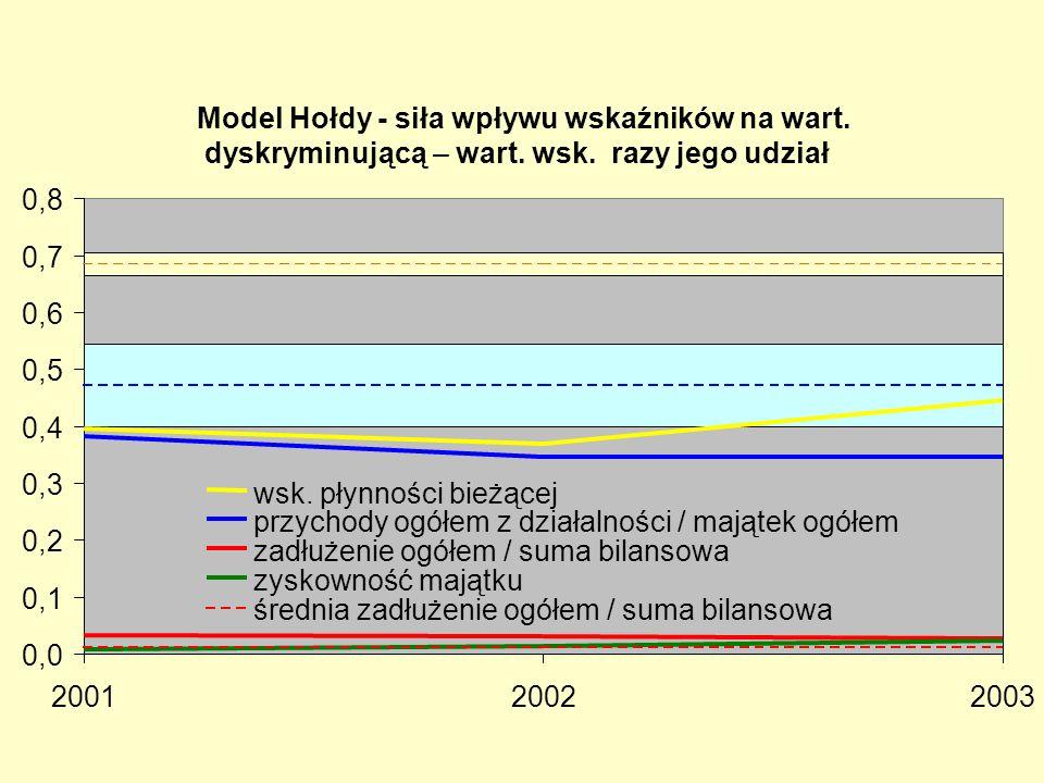 Model Hołdy - siła wpływu wskaźników na wart. dyskryminującą – wart. wsk. razy jego udział 0,0 0,1 0,2 0,3 0,4 0,5 0,6 0,7 0,8 200120022003 wsk. płynn