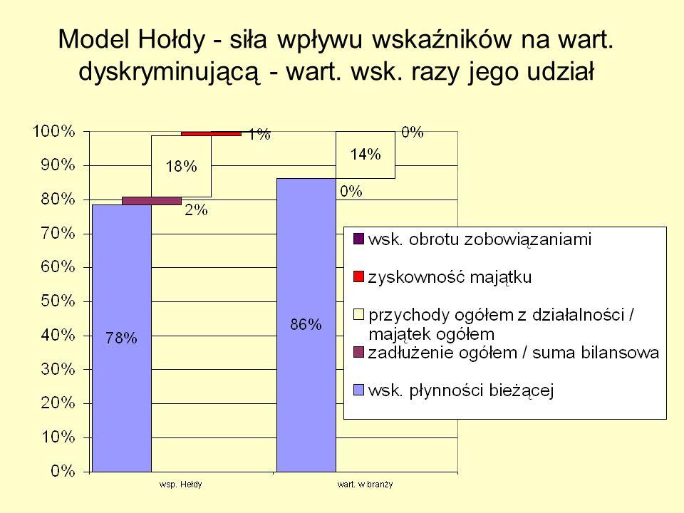 Model Hołdy - siła wpływu wskaźników na wart. dyskryminującą - wart. wsk. razy jego udział