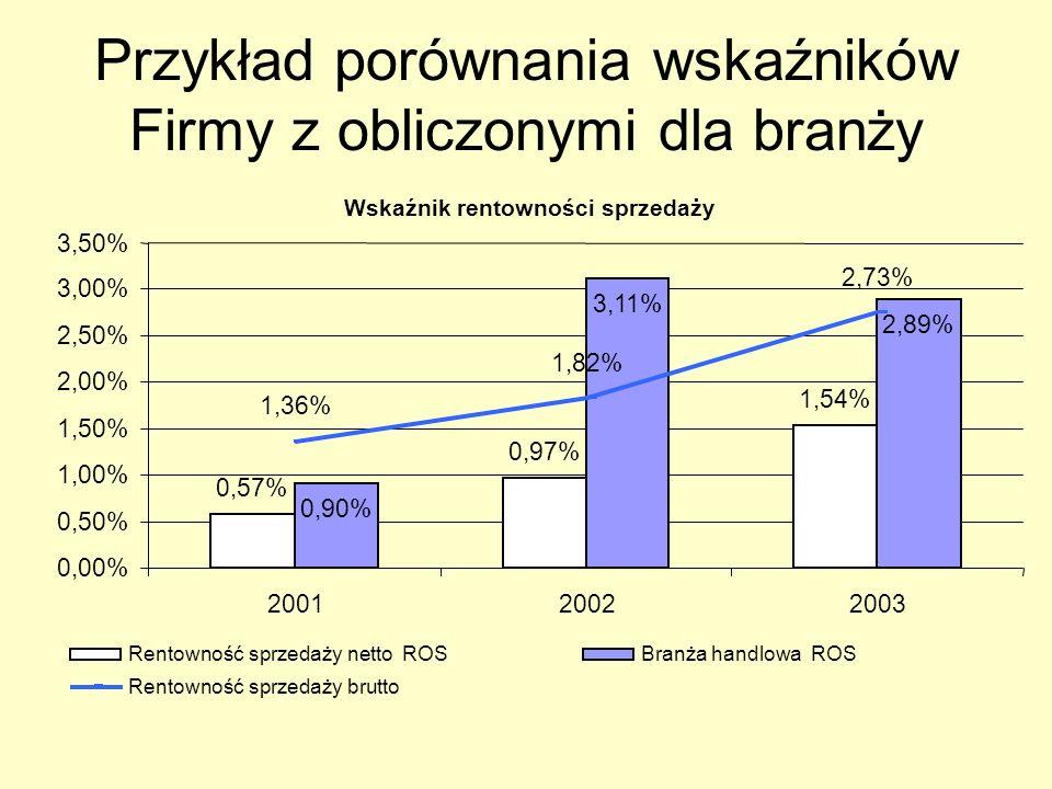 Przykład porównania wskaźników Firmy z obliczonymi dla branży Wskaźnik rentowności sprzedaży 0,57% 0,97% 1,54% 0,90% 3,11% 2,89% 1,36% 1,82% 2,73% 0,0