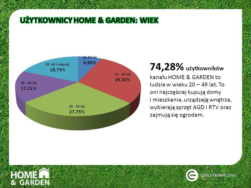 74,28% użytkowników kanału HOME & GARDEN to ludzie w wieku 20 – 49 lat. To oni najczęściej kupują domy i mieszkania, urządzają wnętrza, wybierają sprz
