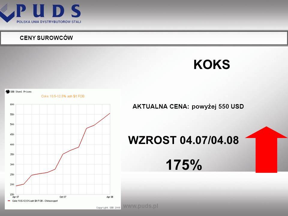www.puds.pl CENY SUROWCÓW SURÓWKA AKTUALNA CENA: powyżej 500 USD WZROST 04.07/04.08 61%