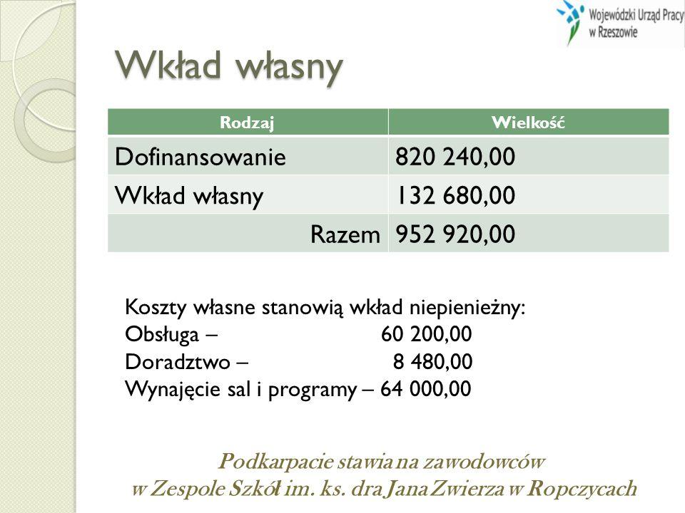 Wkład własny RodzajWielkość Dofinansowanie820 240,00 Wkład własny132 680,00 Razem952 920,00 Koszty własne stanowią wkład niepienieżny: Obsługa – 60 20