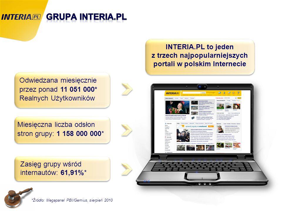 Odwiedzana miesięcznie przez ponad 11 051 000* Realnych Użytkowników Miesięczna liczba odsłon stron grupy: 1 158 000 000* *Źródło: Megapanel PBI/Gemiu
