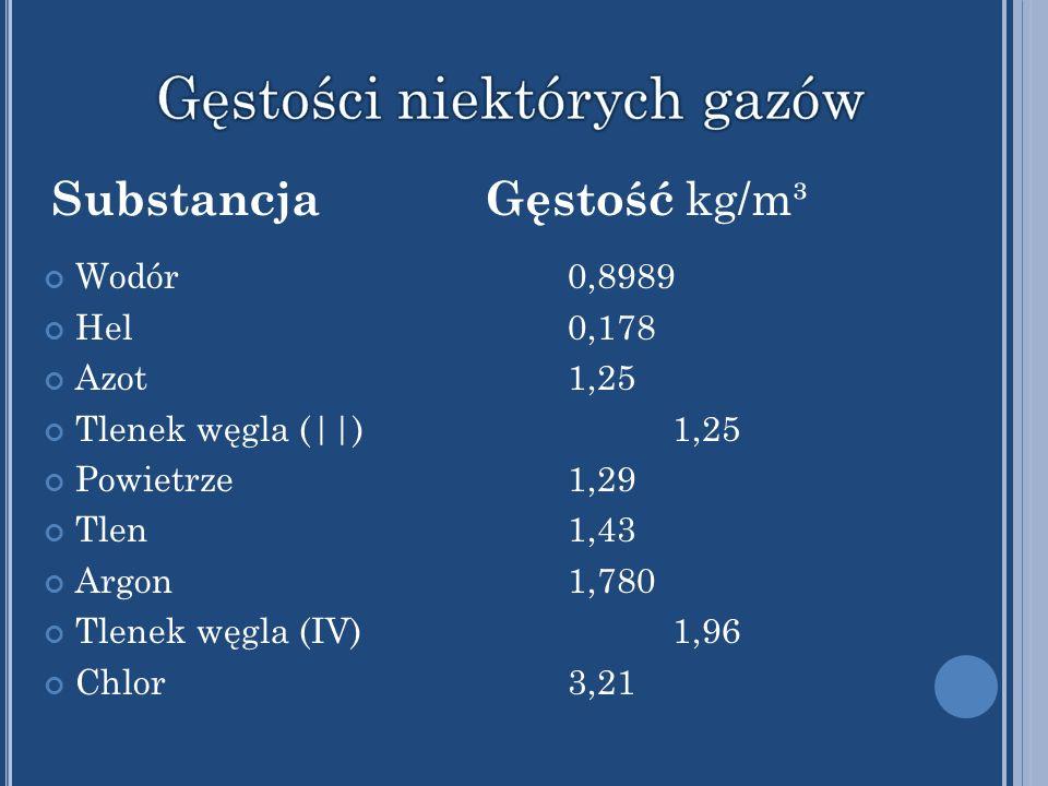 Wodór0,8989 Hel0,178 Azot1,25 Tlenek węgla (||)1,25 Powietrze1,29 Tlen1,43 Argon1,780 Tlenek węgla (IV)1,96 Chlor3,21 Substancja Gęstość kg/m³